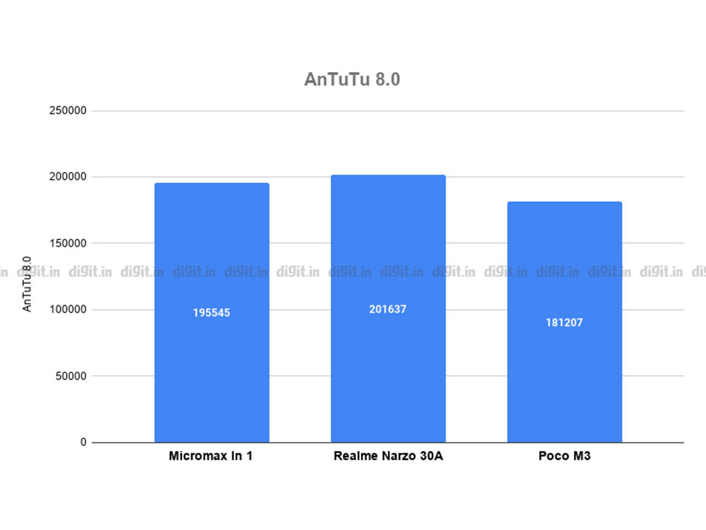 Micromax In 1 benchmarking scores