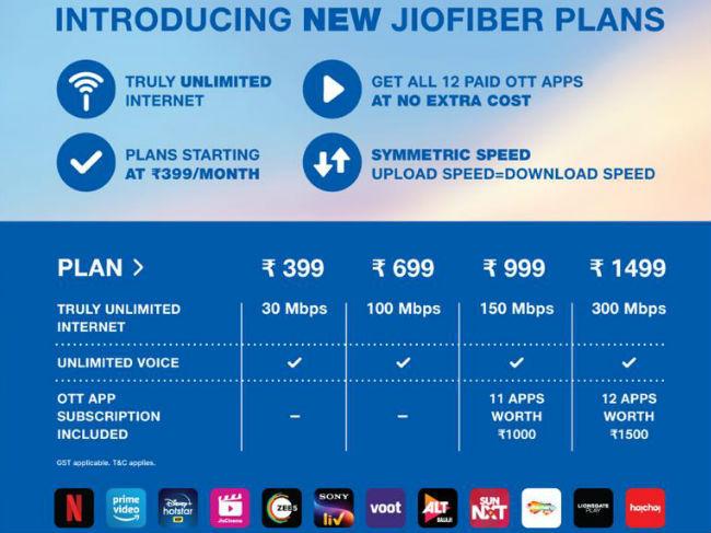 New JioFiber Plan Details.
