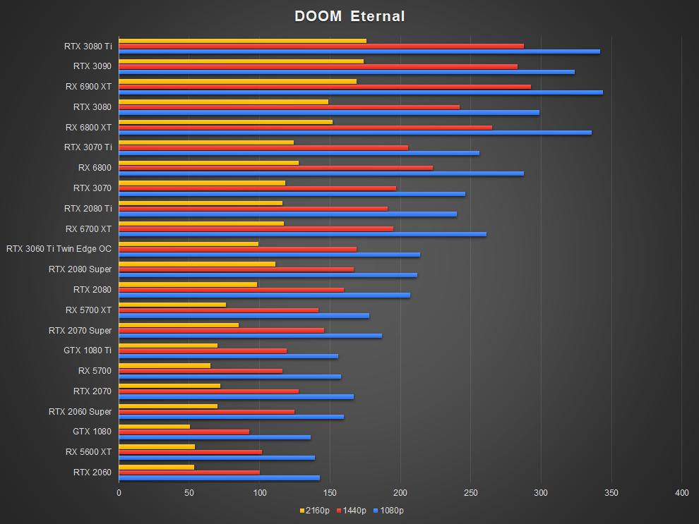 NVIDIA GeForce RTX 3070 Ti Doom Eternal