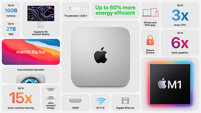 The Mac Mini starts at Rs 64900 for the octa-core chip and 8GB RAM