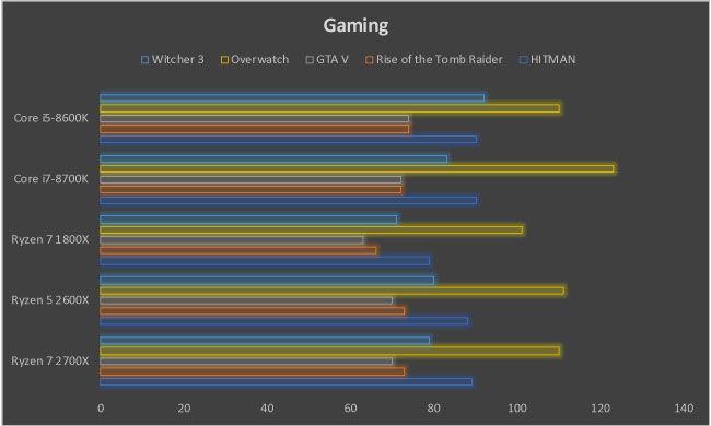 AMD Ryzen 7 2700X Review Zen+ X470