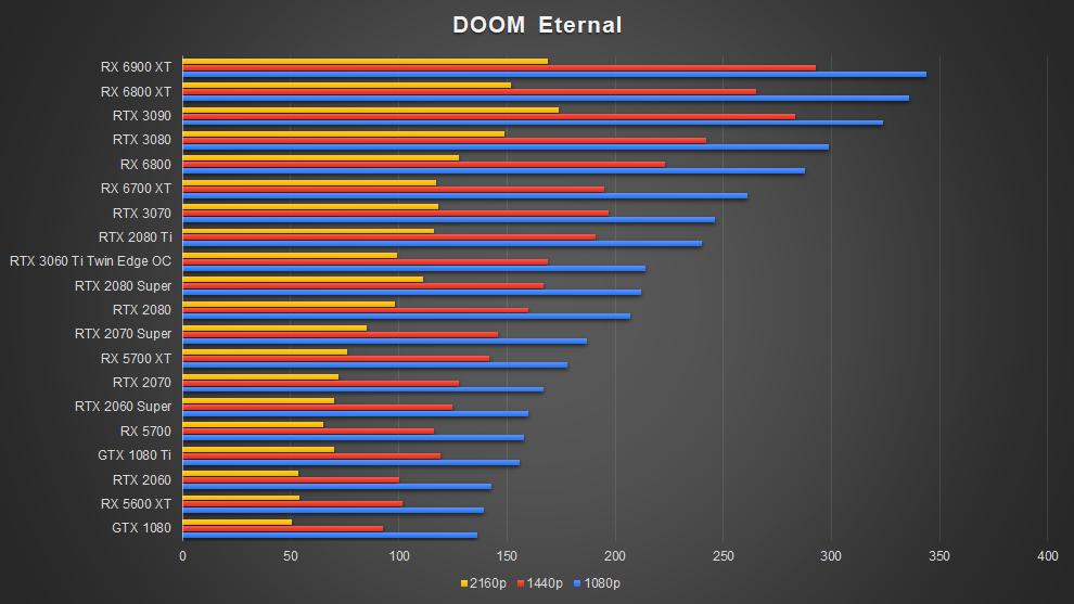 AMD Radeon RX 6700 XT Graphics Card RDNA 2 Doom Eternal