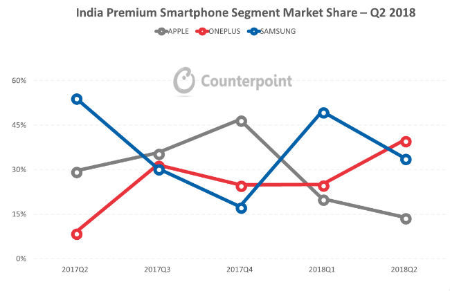 OnePlus tops Samsung and Apple in Indian premium smartphone segment