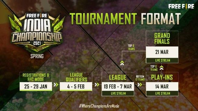 Garena Free Fire Tournament India Championship