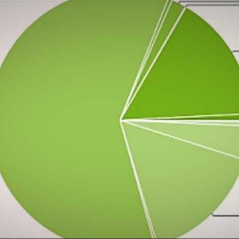 Android 4.0 ICS grows to 16 percent share, Jelly Bean at 0.8 percent