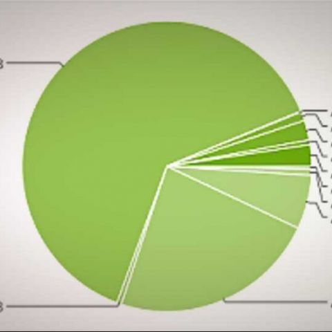 Google: ICS grows but Gingerbread is still top Android OS