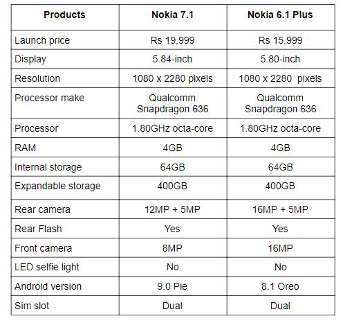 Nokia 7.1 vs Nokia 6.1 Plus.png