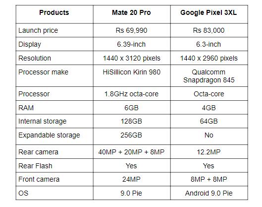 Mate 20 Pro vs Pixel 3XL.png