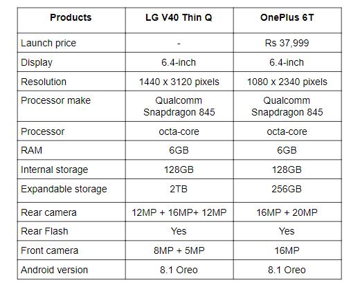 LG V40 vs OnePlus 6T.png