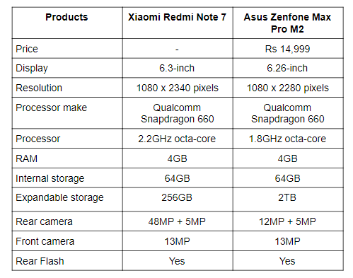 Redmi Note 7 vs Max pro M2.png