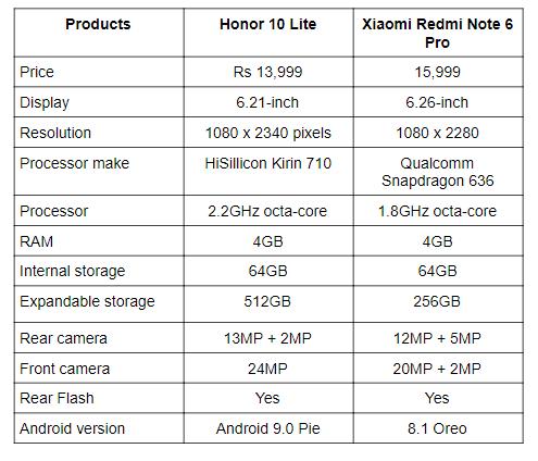Honor 10 Lite vs Xiaomi Redmi Note 6 Pro.png