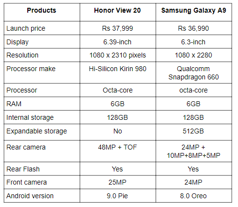 Honor View 20 Vs Galaxy A9.png