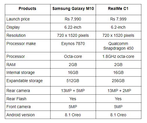 Galaxy M10 vs RealMe C1.png