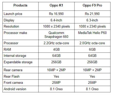 Oppo K1 vs F9 Pro.png