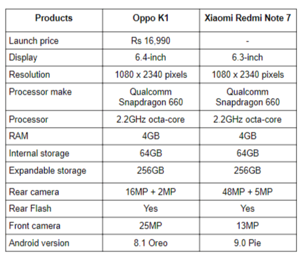 Oppo K1 vs Redmi Note 7.png