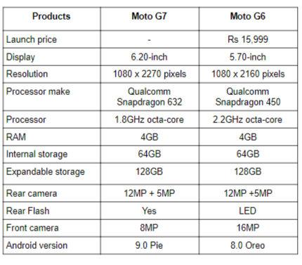 Moto G7 vs Moto G6.png
