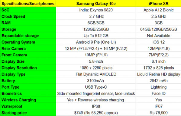 iPhone XR vs Galaxy 10e.png