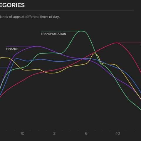 Yahoo Aviate  Infographic shows how Android users interact with their phones