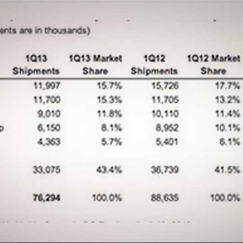 PC sales tumble in Asia due to mobile competition: IDC
