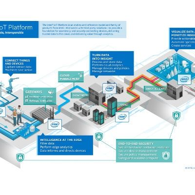 The internet of things Analytics: Using the Intel IoT Analytics Website for data Mining