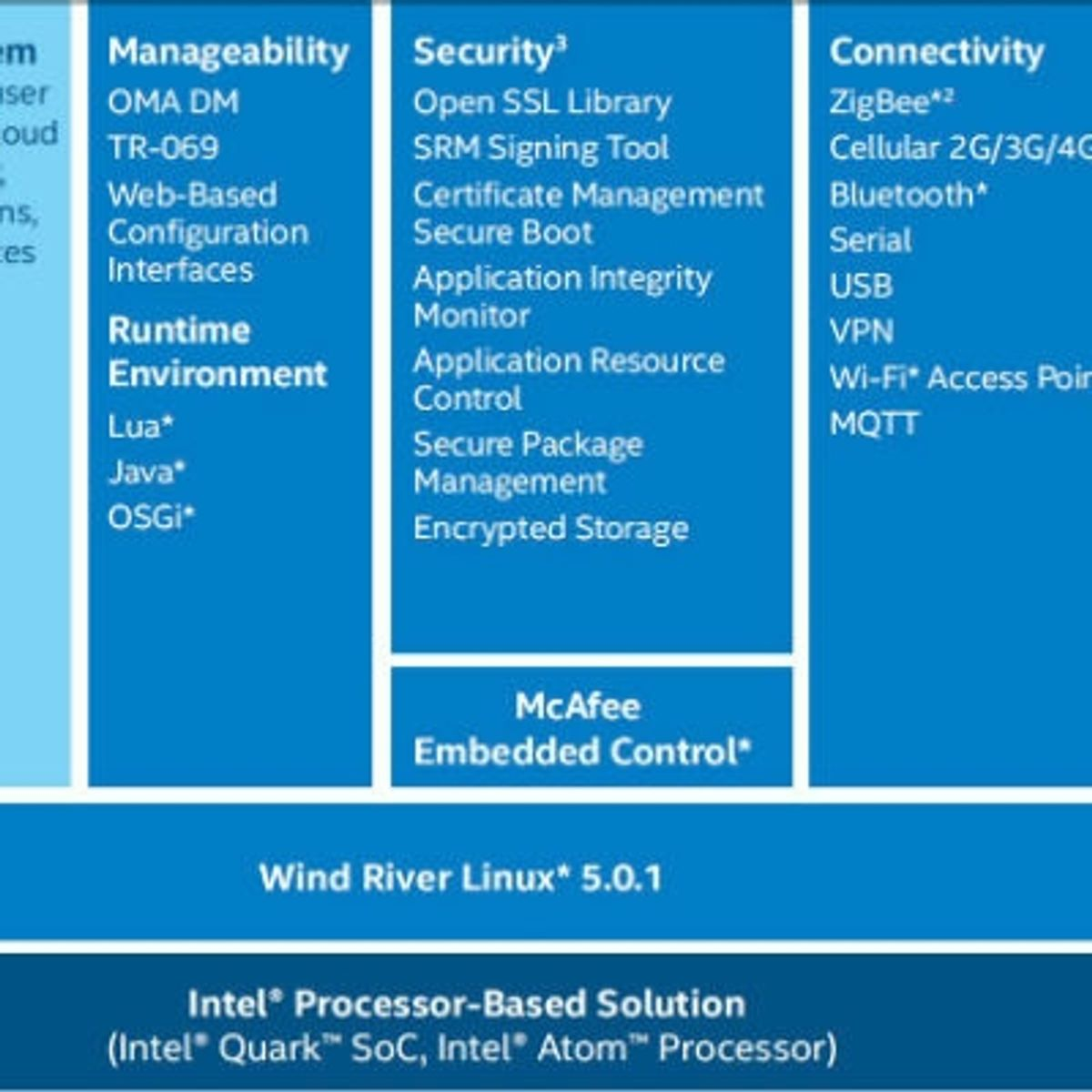 Which Intel Iot gateway is right for you? | Digit