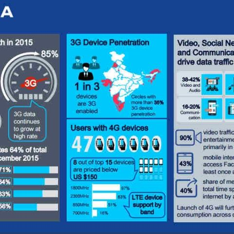 Nokia MBit Study for 2015 reveals exponential 3G growth in India