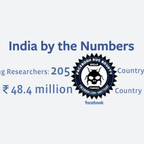Indian researchers contribute the most to Facebook's bug bounty program