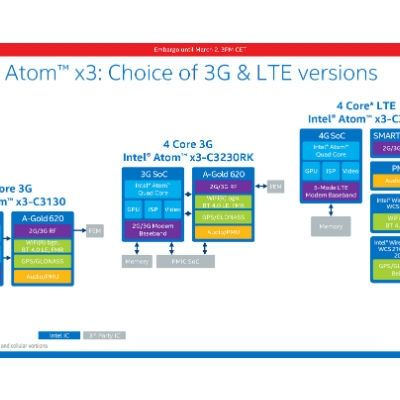 What Game Developers Need to Know about Intel Atom x3 SoC Processor Series