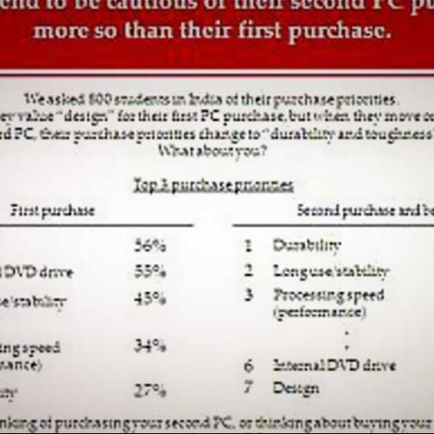 56% of India's Gen Y buy their first laptop on basis of looks: Survey