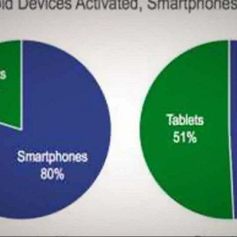 Over 17mln iOS and Android devices activated on Dec 25: Flurry Analytics