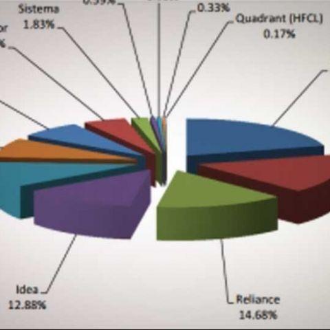 India telecom subscriber base drops to 944.81 million