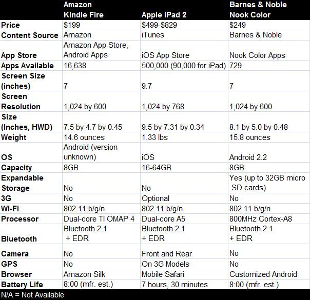 Kindle Fire vs. iPad 2 vs. Nook Color: Specs and features compared