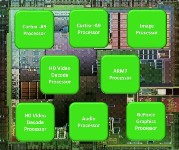 8 Processors on Tegra 2