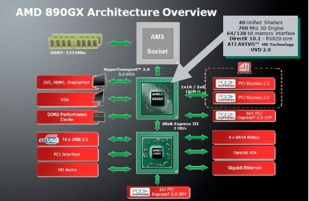890GX Architecture Overview