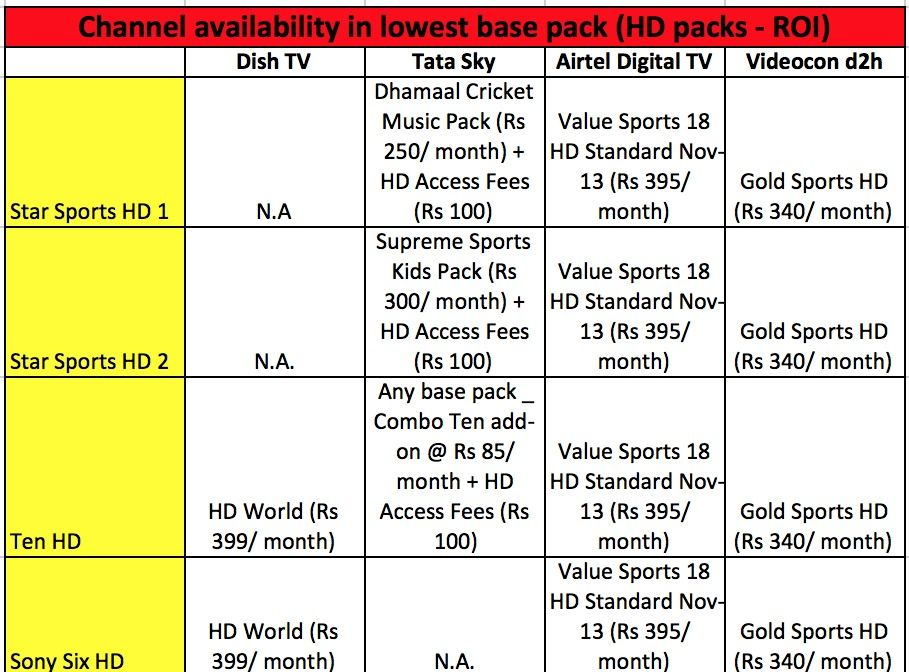 Which DTH provider offers the best sports channel package