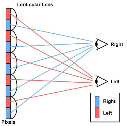 How 3d Tv Works Part Ii Without Glasses Digit In