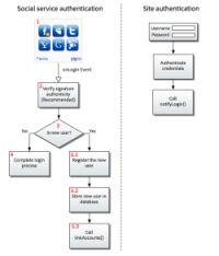 Adobe social diagram 2