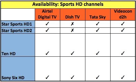 Which DTH offers the best deal for HD sports channels