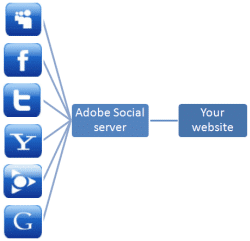 Adobe social diagram 1