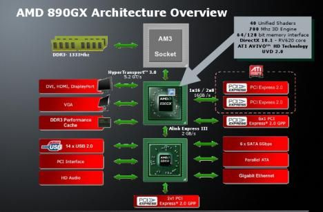 AMD 890GX Architecture overview