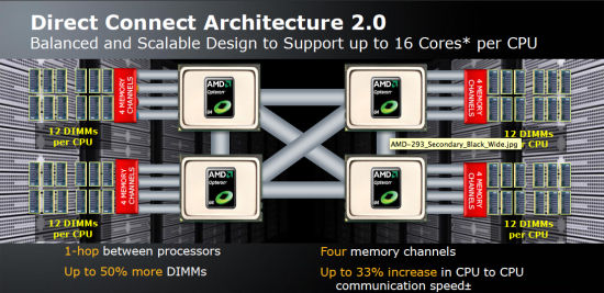 AMD's Direct Connect Architecture