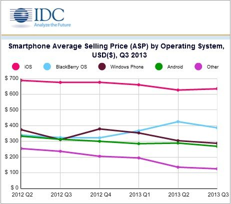 Android crosses 80% market share, BlackBerry declines by ...