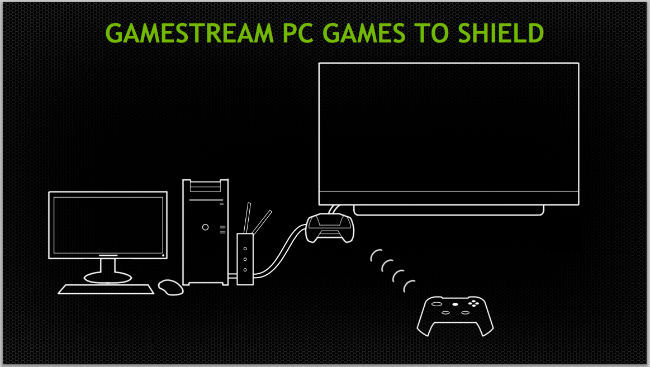A look at NVIDIA GameStream, G-Sync, ShadowPlay and the GTX