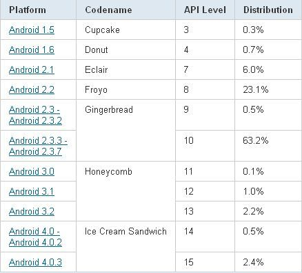Google: ICS grows but Gingerbread is still top Android OS ...