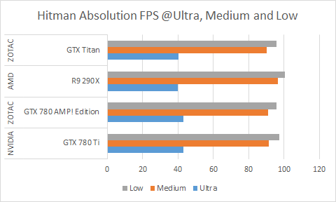 Hitman Absolution on the R9 290X