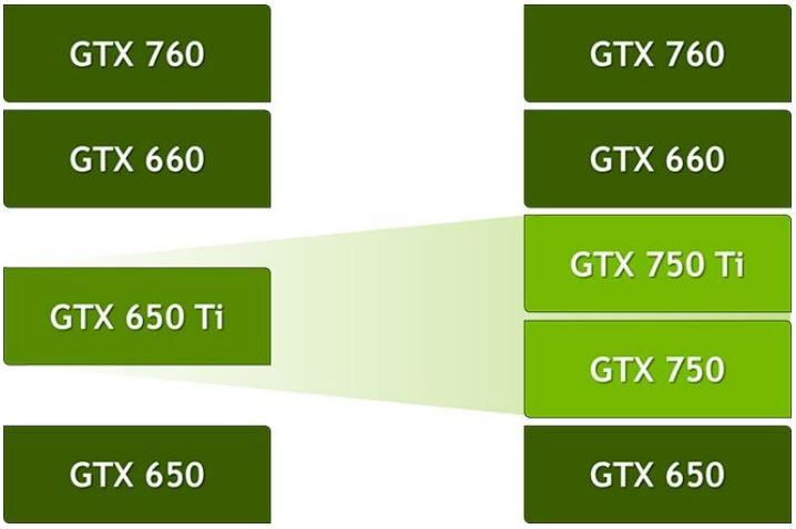 The GTX 750 and the GTX 750 Ti are supposed to replace the GTX 650 Ti which  occupied the mid-segment in the current line up till today.