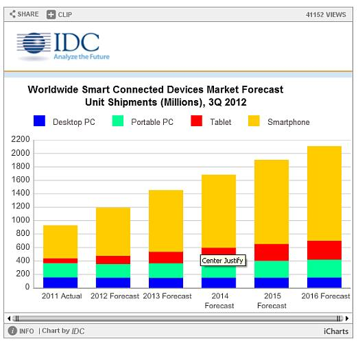 Samsung, Apple on top in 'smart connected device' market ...