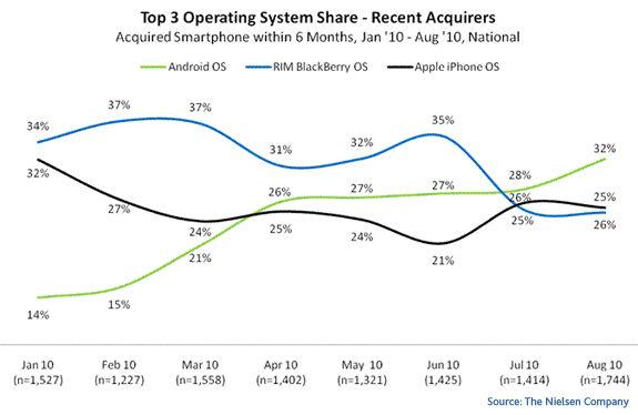 Nielsen data Recent Mobile OS US sales